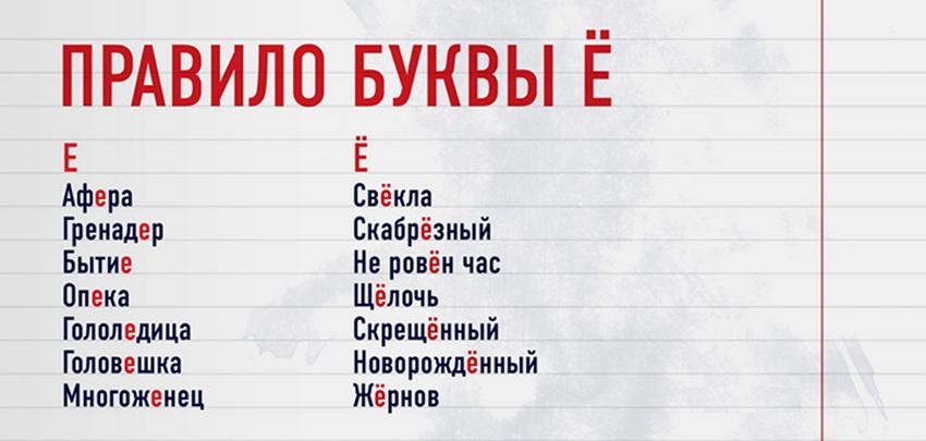 """Слова, в которых произносятся """"ё"""" и """"е"""""""