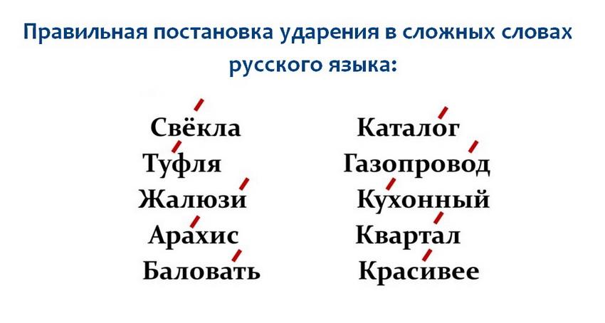 Правильные ударения в сложных словах русского языка