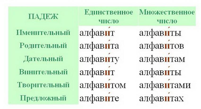 ударение в формах слова алфавит