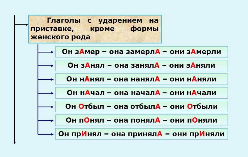глаголы с ударением на приставке кроме формы женского рода