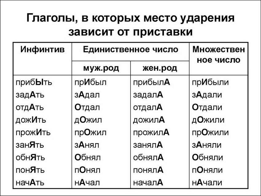 глаголы в которых ударение зависит от приставки
