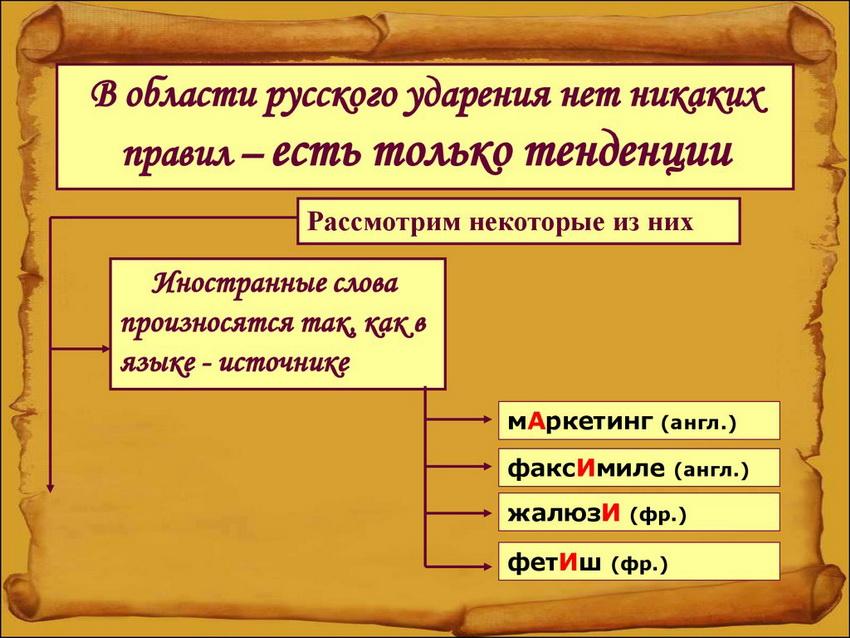 ударение в словах заимствованных из других языков